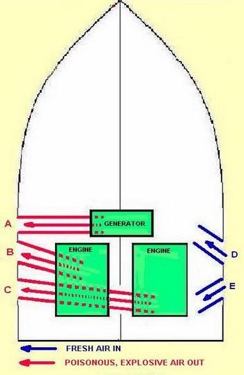 safe ventilation of gasoline engine compartments rh pcmarinesurveys com